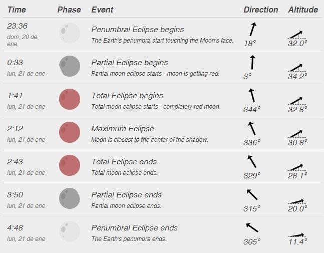 dónde ver el eclipse en Rocha y Chuy