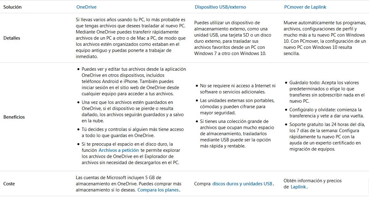 Chau Windows 7
