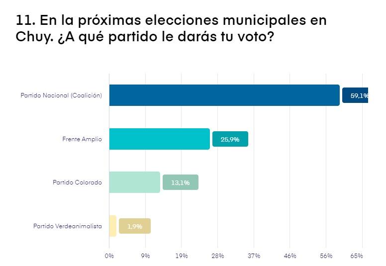 elecciones chuy 2020